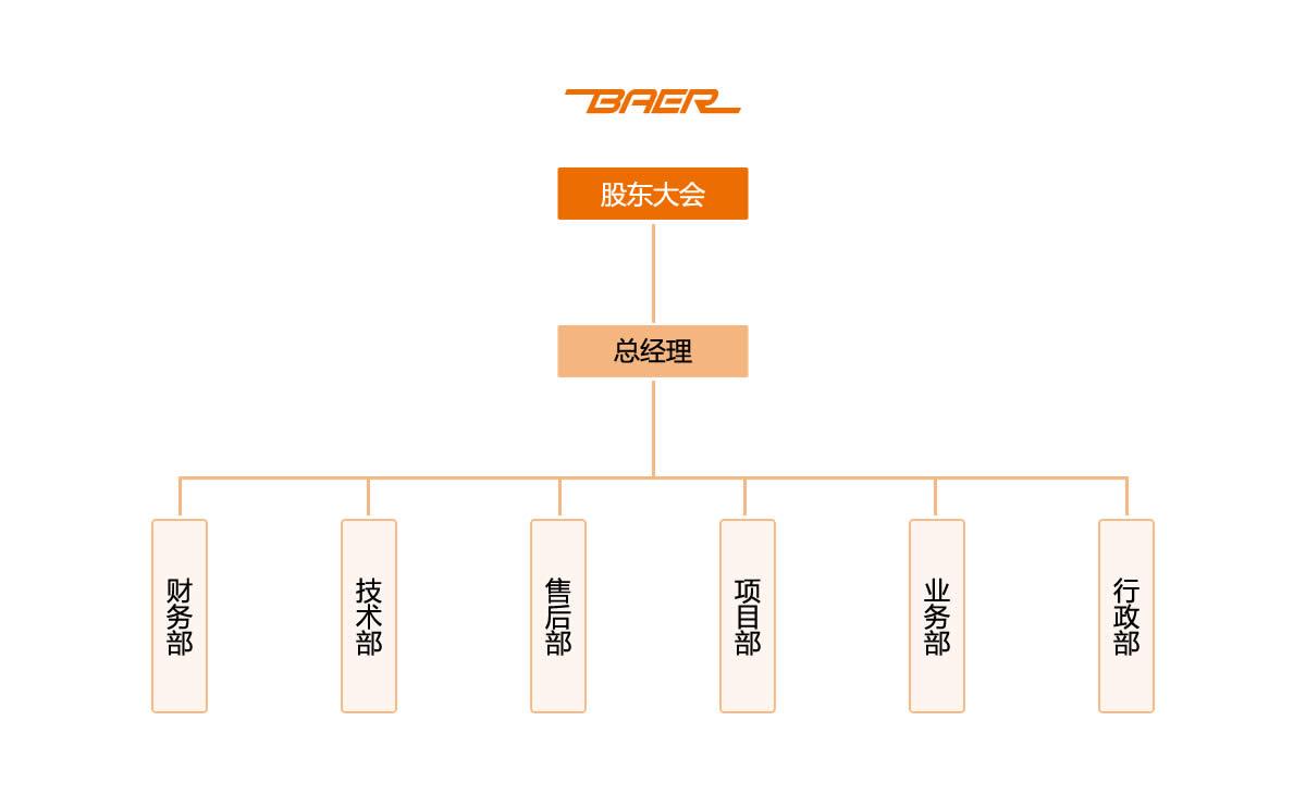 组织架构插图